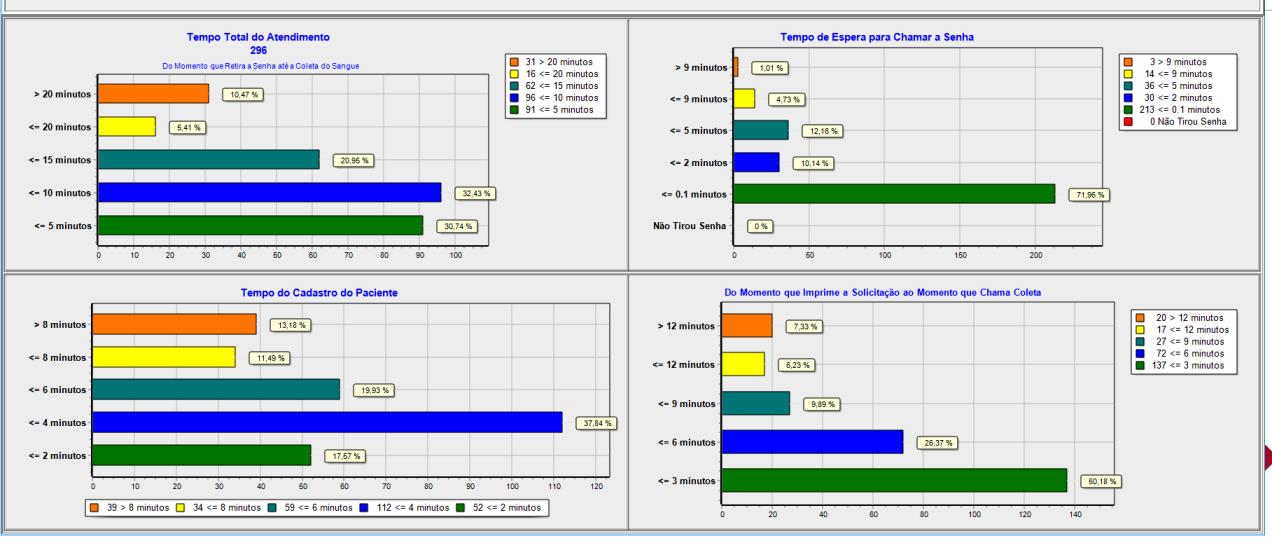 Tela Gráfico 3 | Sistemas para Laboratórios de Análises Clínicas